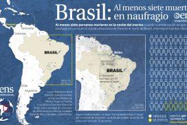 Brasil: Al menos siete muertos en naufragio